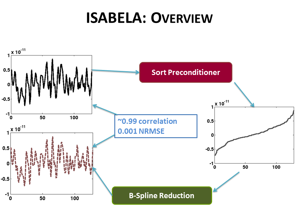 With ISABELA We Apply A Preconditioner To Seemingly Random And Noisy Data Along Spatial Resolution Achieve An Accurate Fitting Model That Very